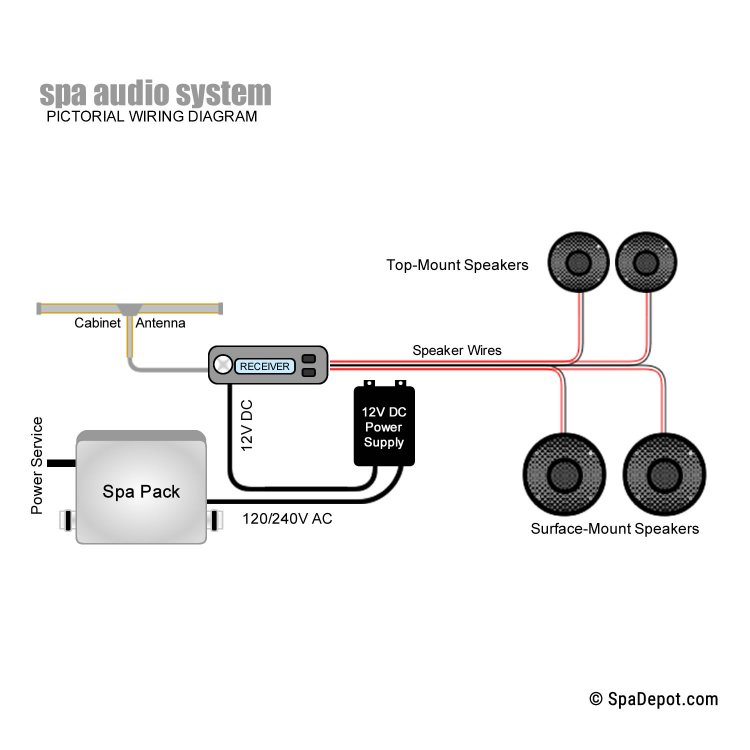 Wiring Diagram For Boat Speakers : Spa speaker wire marine grade ft spadepot
